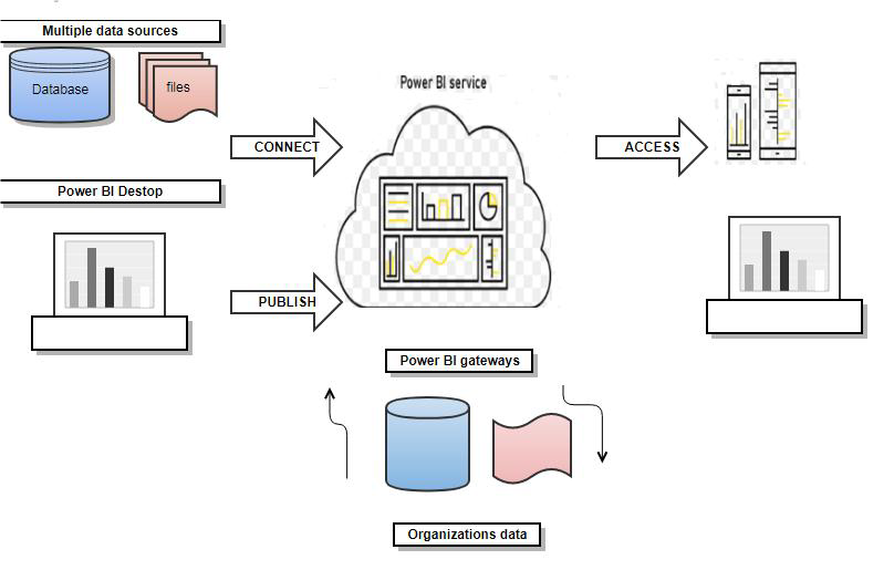 PowerBI-Best Practices Bconcepts