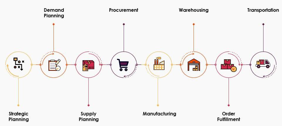 Supply Chain Work Flow